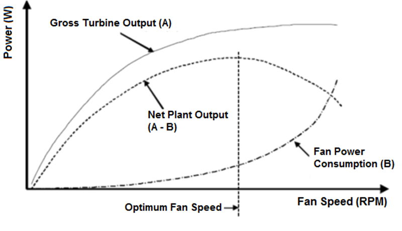Diagram illustrates the dependency on fan speed of net turbine work, fan power consumption and net plant output.